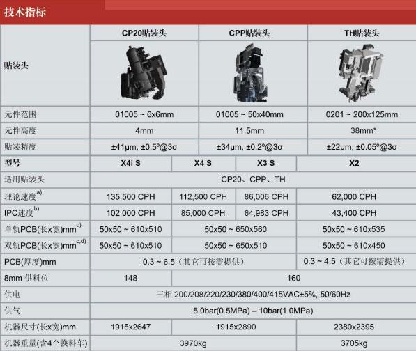 西门子贴片机X3S技术参数.jpg