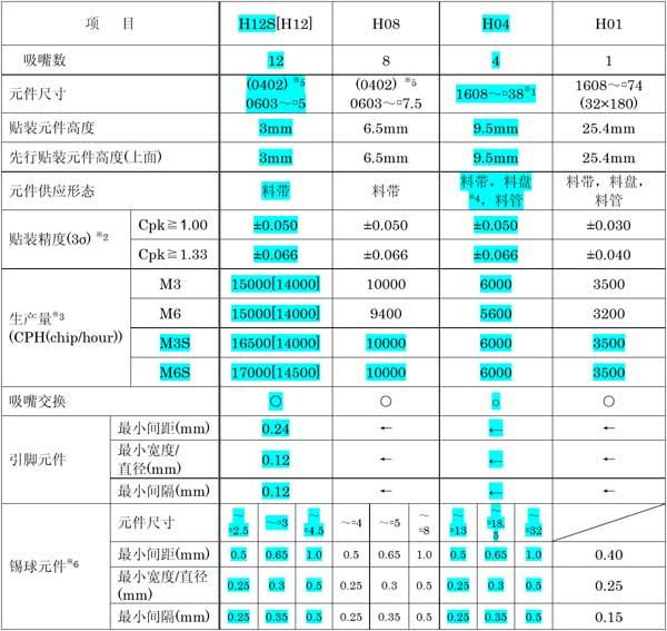富士NXT贴片机M3S工作头参数M6S.jpg
