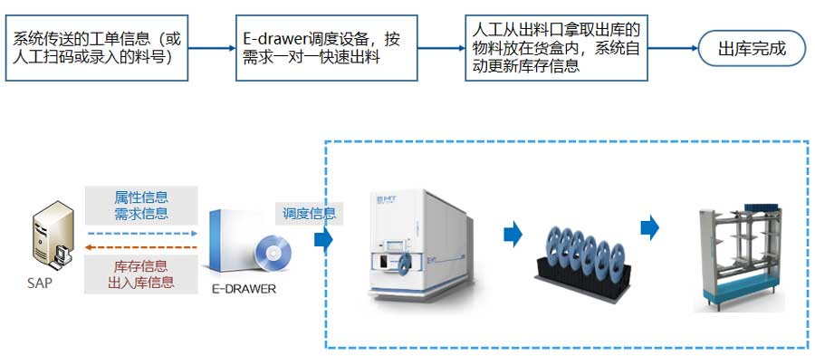 SMT料盘出库作业流程.jpg