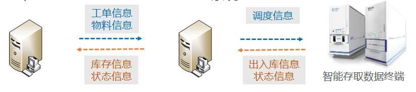 SMT物资管理信息流.jpg