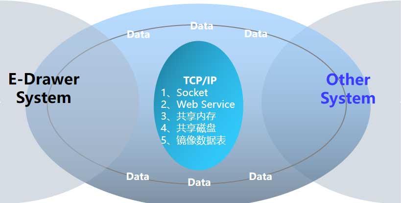 SMT物资管理系统可实现与外部系统对接.jpg