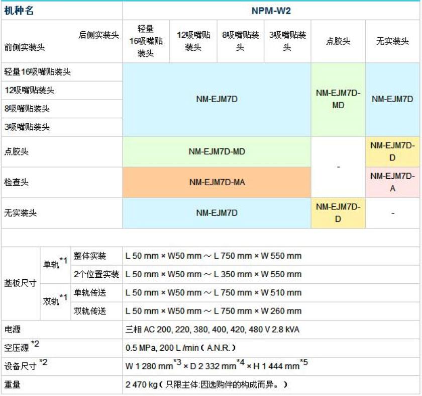 松下NPM-W2贴片机技术参数.jpg