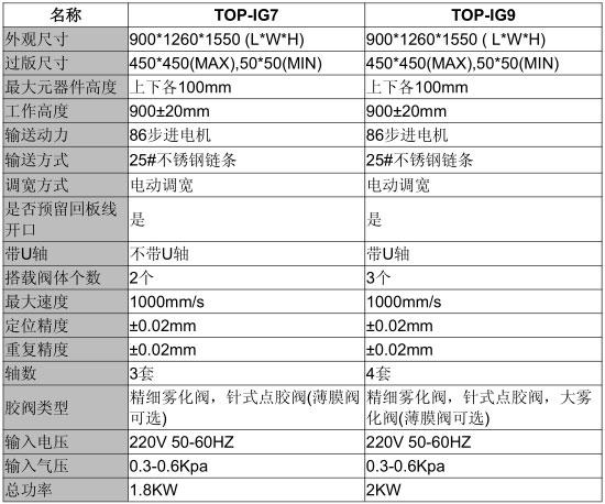 涂覆机TOP-IG9技术参数.jpg